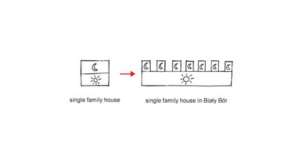 Single Family House in Bialy Bor